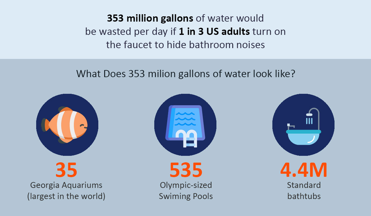 Bathroom Water Wasted